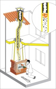 Rotačná komínová kefa TORNADO postup čistenia obr.2