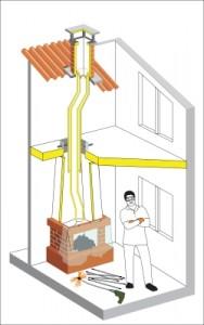 Rotačná komínová kefa TORNADO postup čistenia obr.5